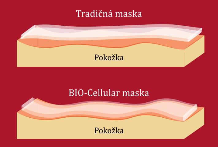 tradičná a bio cellular maska